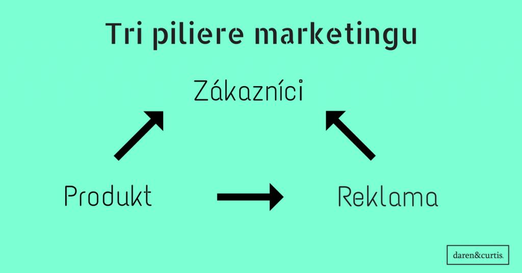 tri-piliere-marketingu