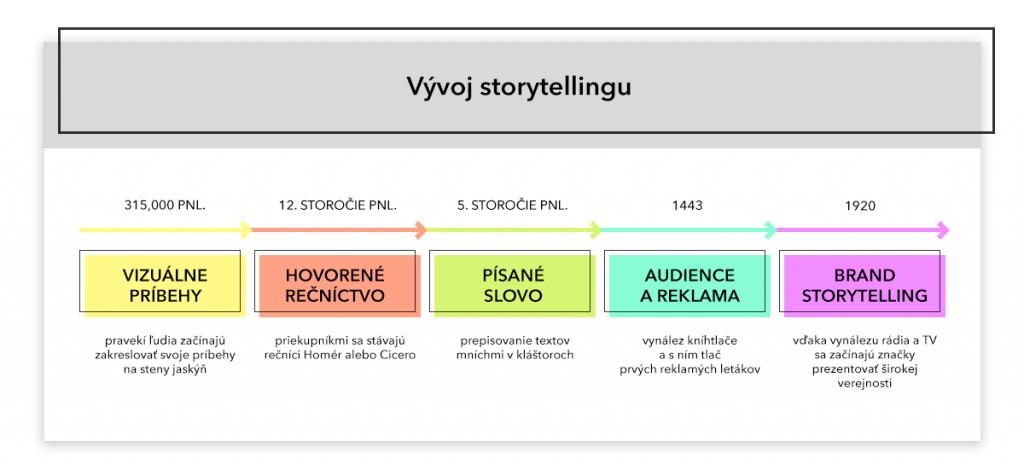 586923d60 Kedy a kde vznikli príbehy? Ako vznikol brand storytelling a ako ho tvoriť?  Ak vás zaujíma téma storytellingu, práve toto sú otázky, ktoré sa posnažím  v ...